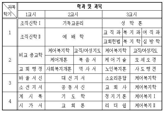대한예수교장로회 경기북노회 / 경기성경대학