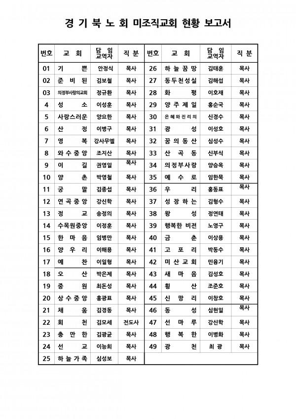대한예수교장로회 경기북노회 / 노회현황